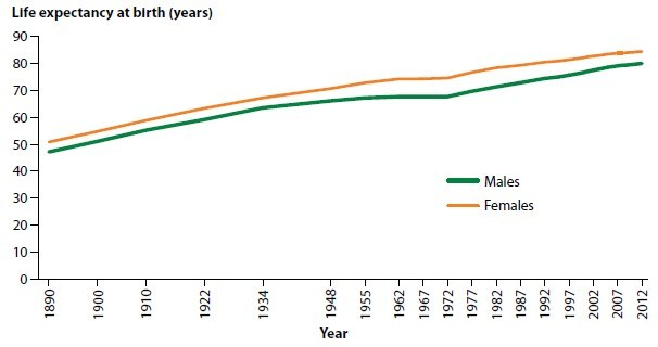 Life Expectancy Rate in Australia