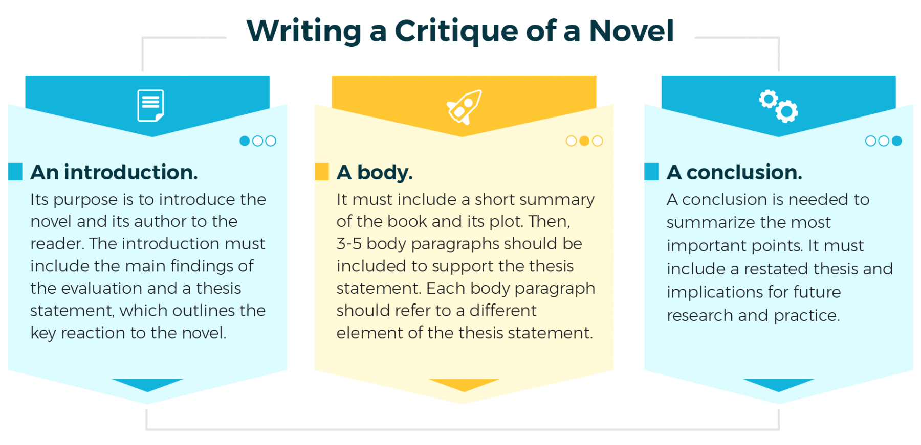 Writing a Novel Critique for an A Grade Expert Help + Novel ...