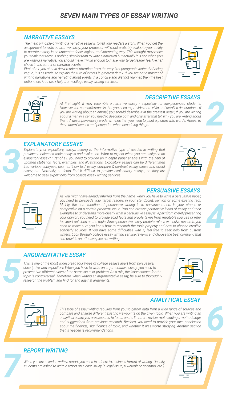 Seven main types of college essays